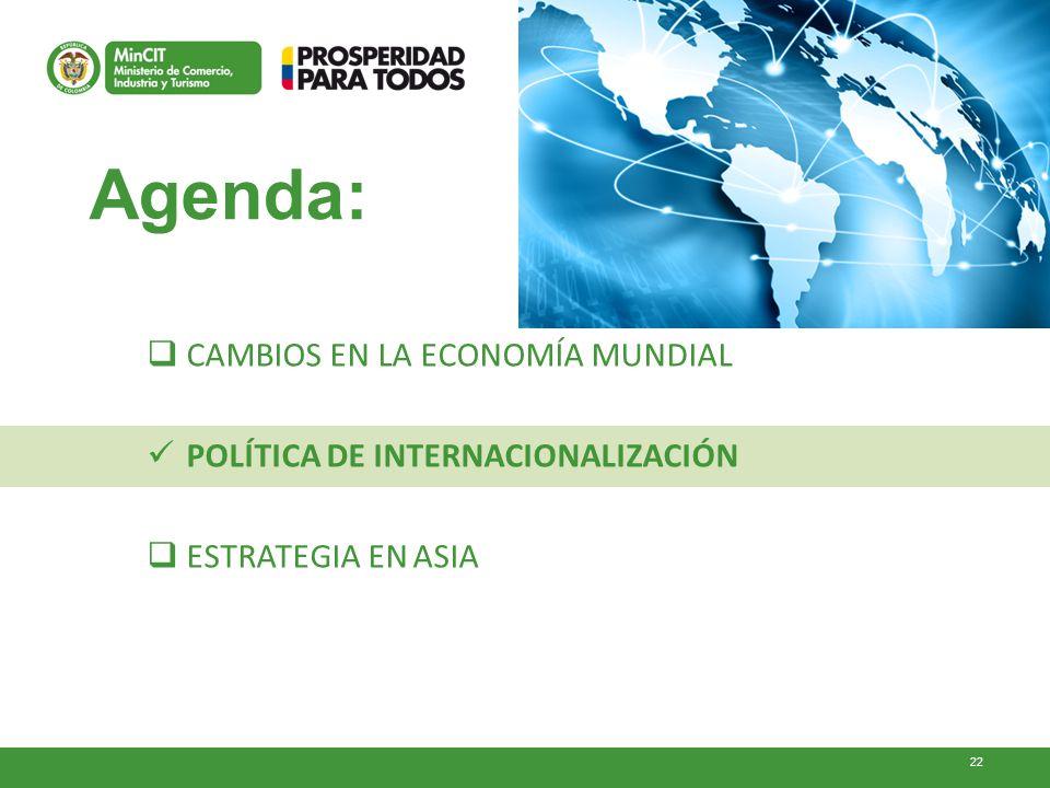 Agenda: CAMBIOS EN LA ECONOMÍA MUNDIAL
