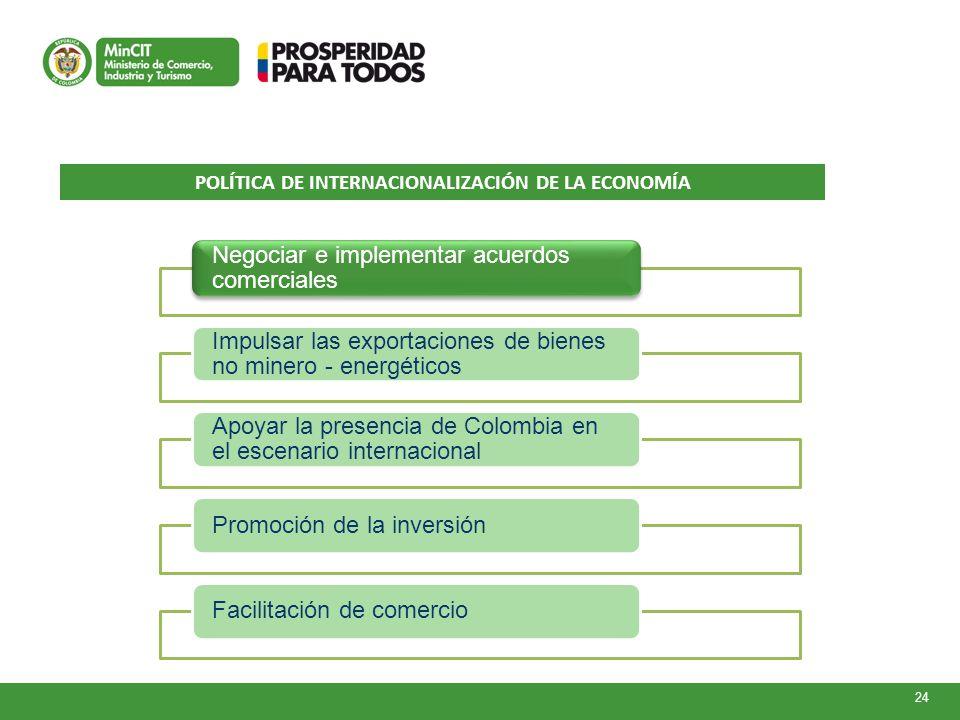 POLÍTICA DE INTERNACIONALIZACIÓN DE LA ECONOMÍA