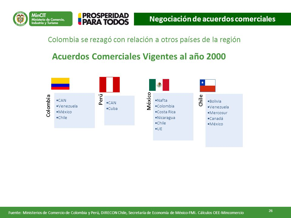 Acuerdos Comerciales Vigentes al año 2000