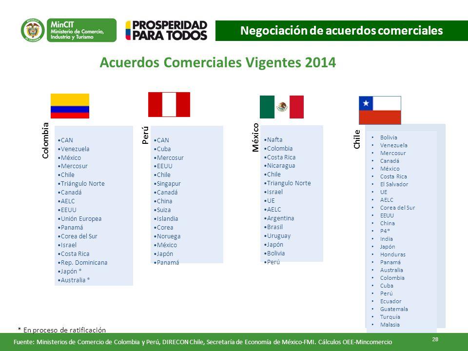 Negociación de acuerdos comerciales Acuerdos Comerciales Vigentes 2014