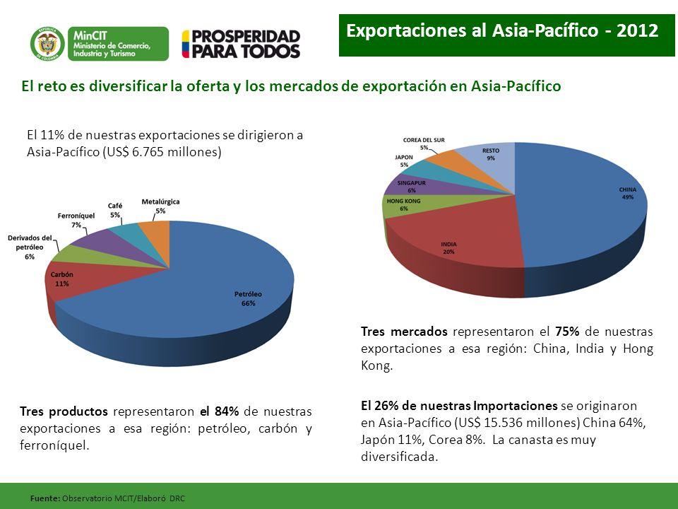 Exportaciones al Asia-Pacífico - 2012
