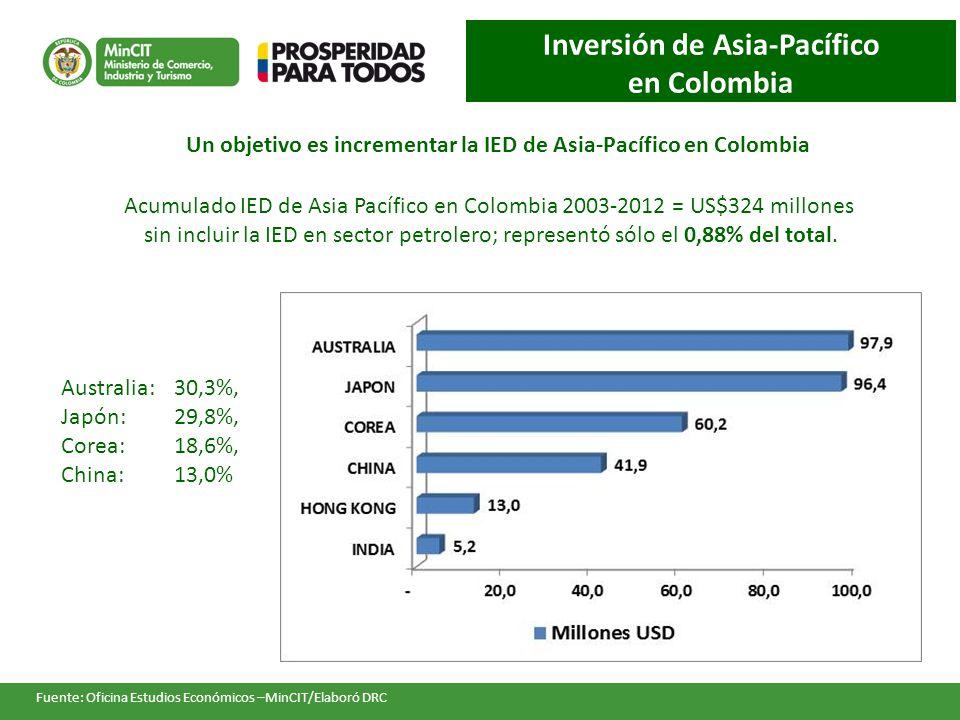 Inversión de Asia-Pacífico en Colombia