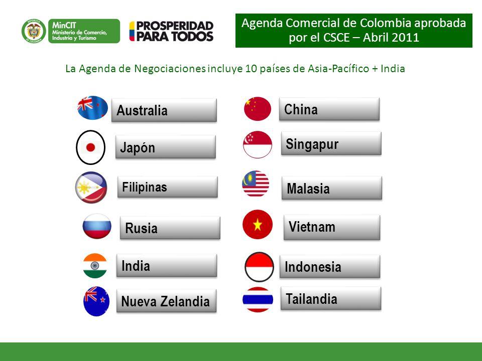 Australia China Singapur Japón Malasia Rusia Vietnam India Indonesia