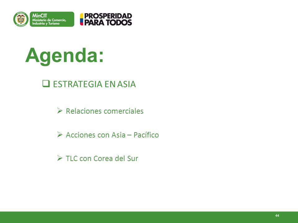 Agenda: ESTRATEGIA EN ASIA Relaciones comerciales