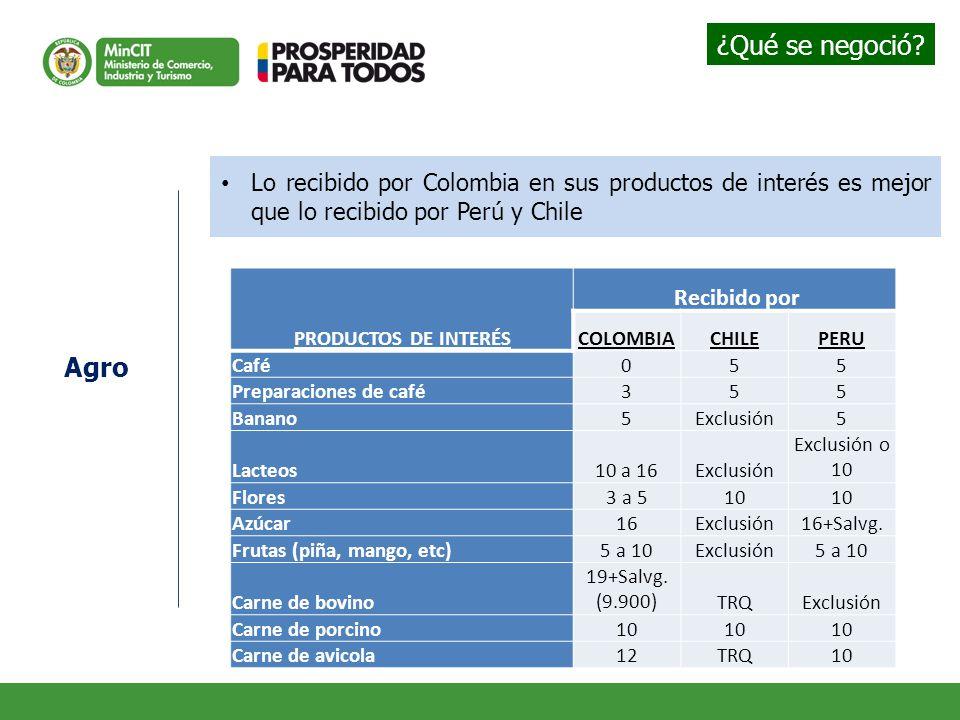 ¿Qué se negoció Lo recibido por Colombia en sus productos de interés es mejor que lo recibido por Perú y Chile.