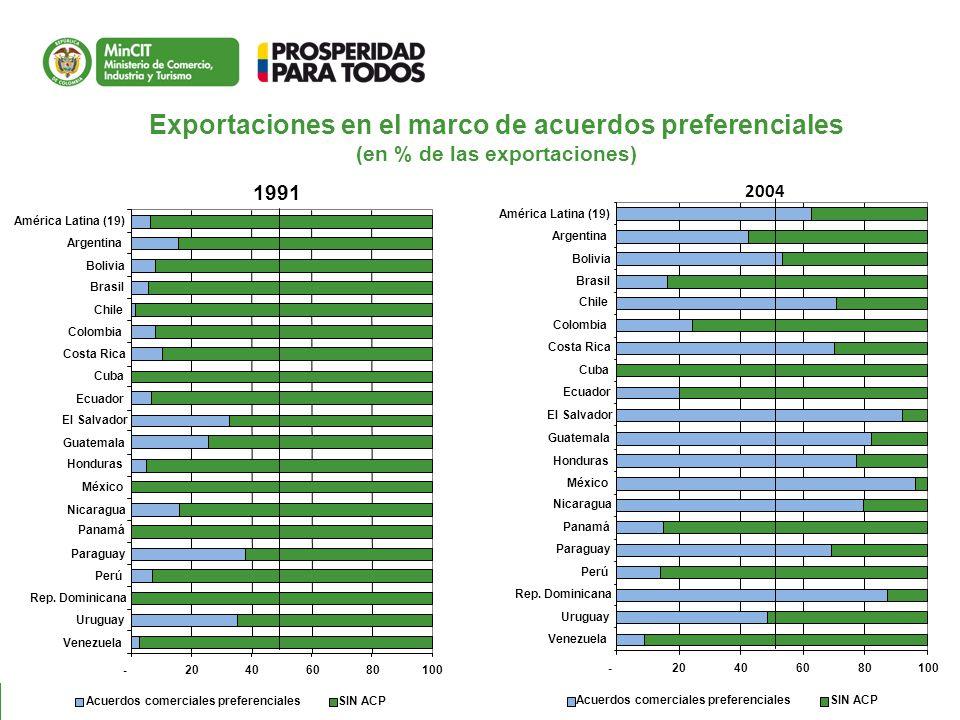 Exportaciones en el marco de acuerdos preferenciales (en % de las exportaciones)