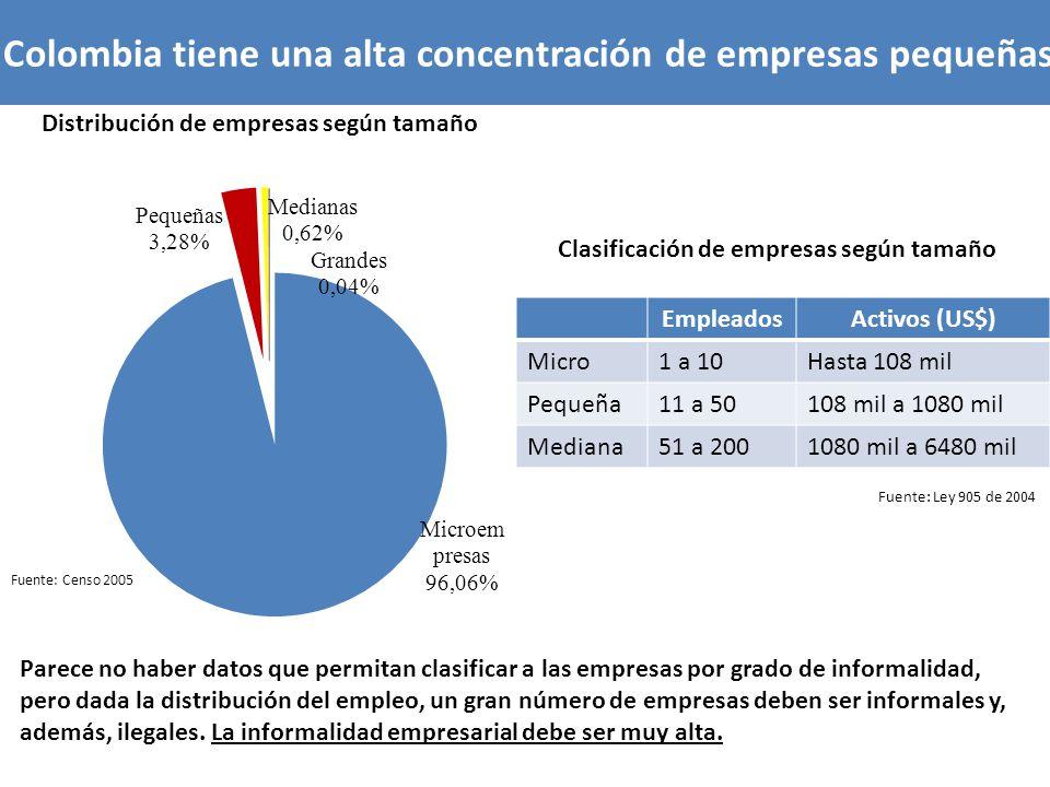 Colombia tiene una alta concentración de empresas pequeñas