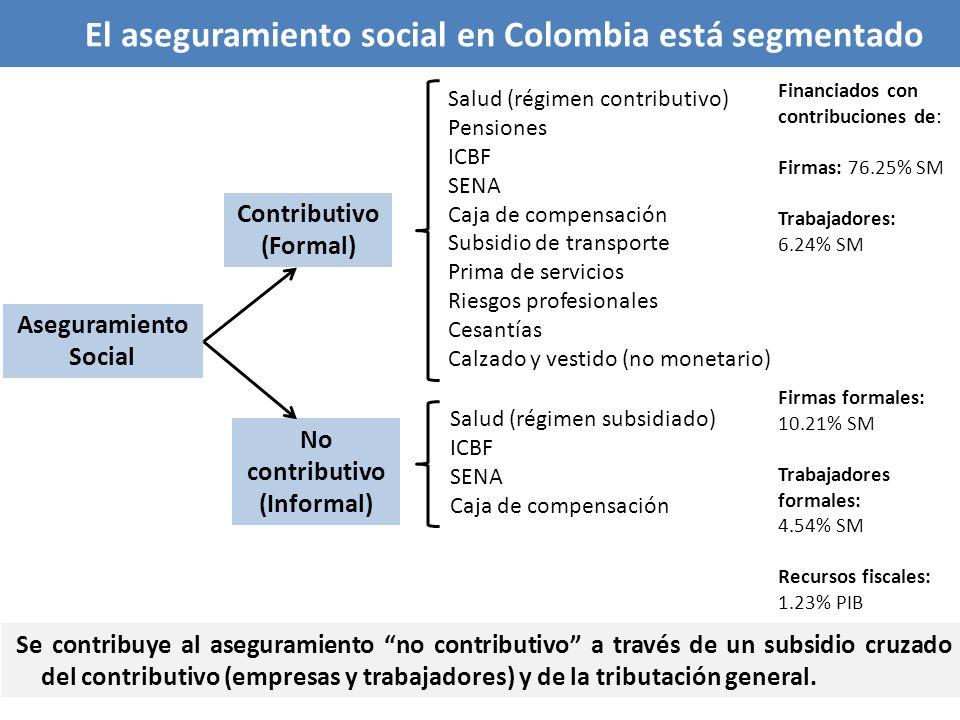 El aseguramiento social en Colombia está segmentado