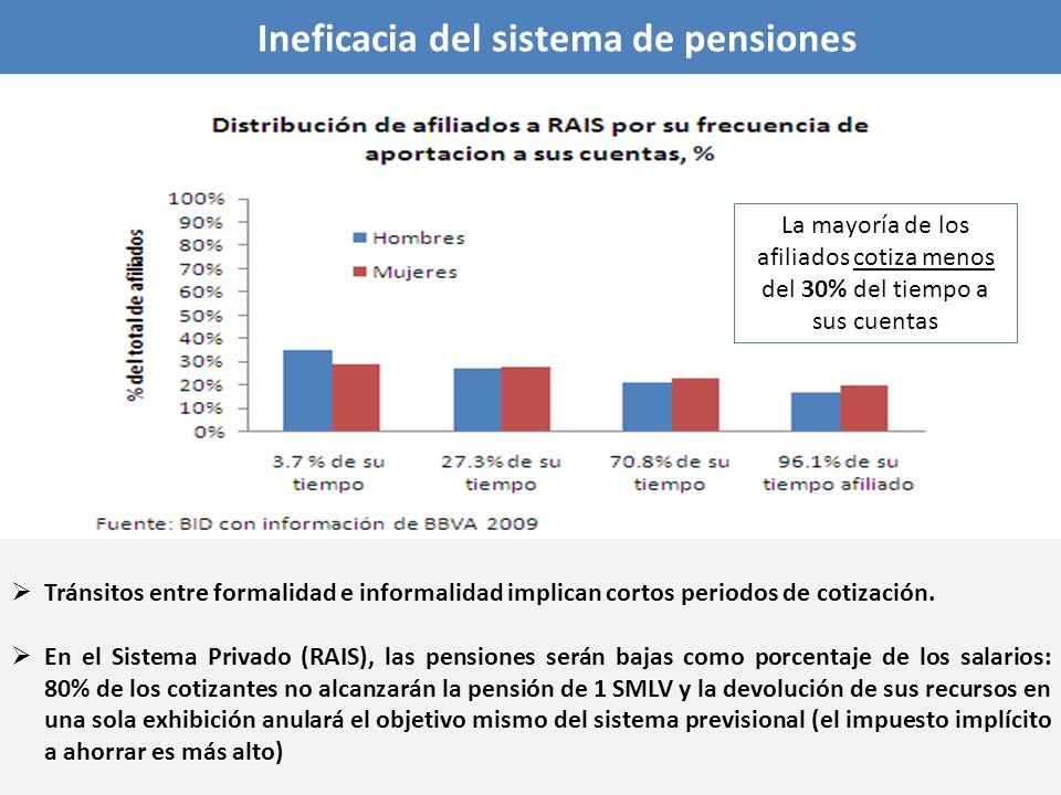 Ineficacia del sistema de pensiones