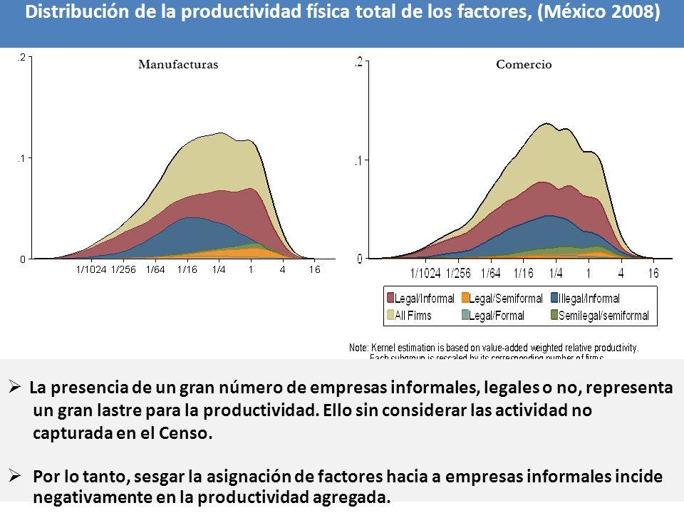 Distribución de la productividad física total de los factores, (México 2008)