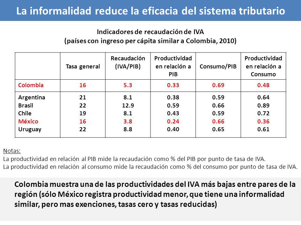 La informalidad reduce la eficacia del sistema tributario