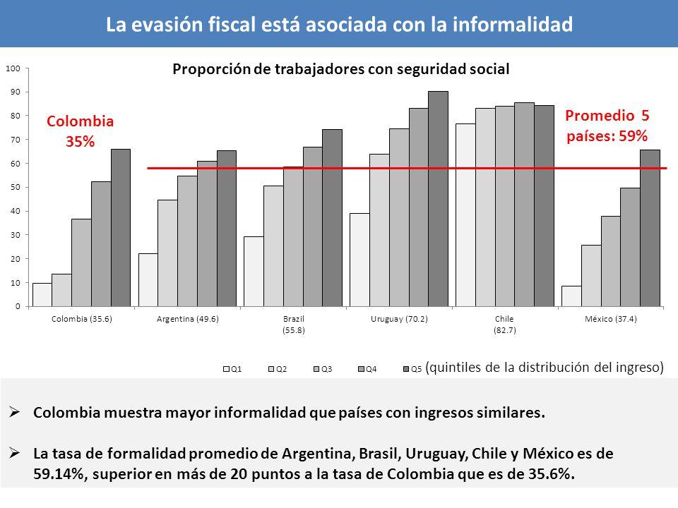 La evasión fiscal está asociada con la informalidad