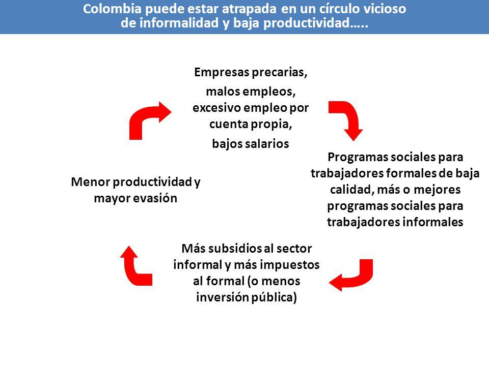 Colombia puede estar atrapada en un círculo vicioso de informalidad y baja productividad…..