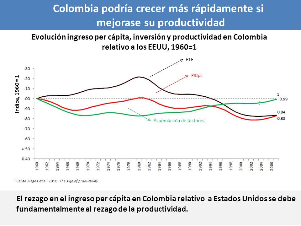 Colombia podría crecer más rápidamente si mejorase su productividad