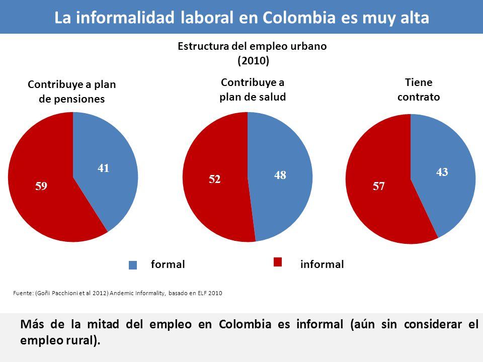La informalidad laboral en Colombia es muy alta