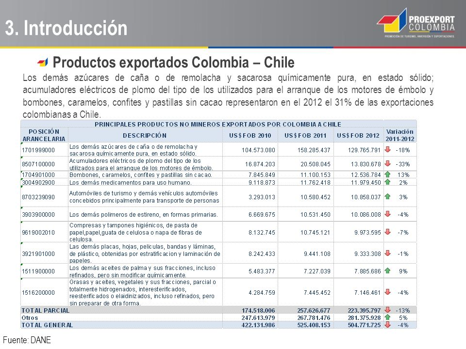3. Introducción Productos exportados Colombia – Chile