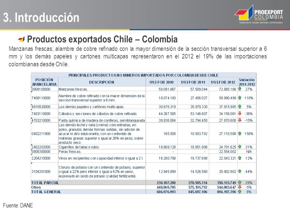 3. Introducción Productos exportados Chile – Colombia