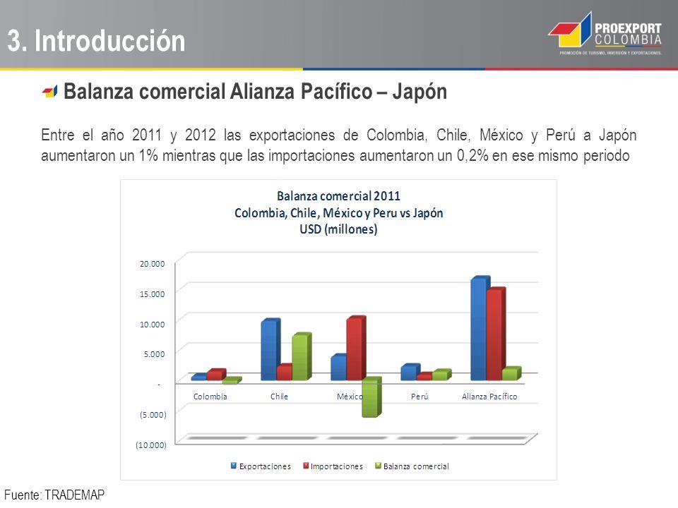 3. Introducción Balanza comercial Alianza Pacífico – Japón