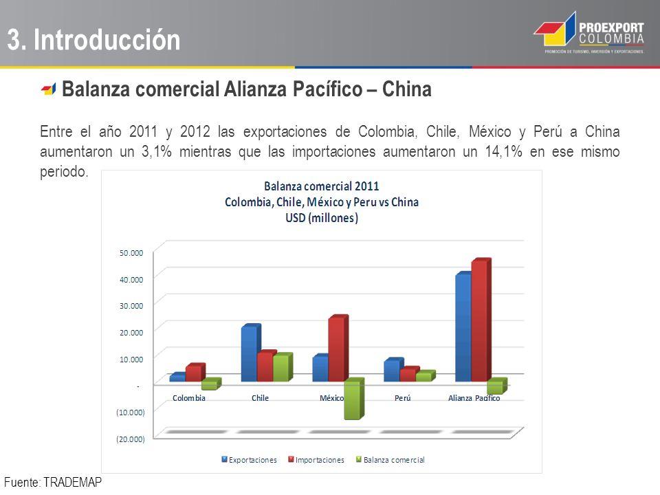 3. Introducción Balanza comercial Alianza Pacífico – China