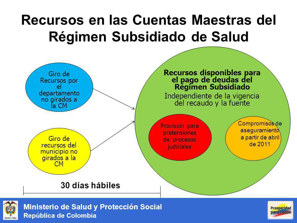 Recursos en las Cuentas Maestras del Régimen Subsidiado de Salud