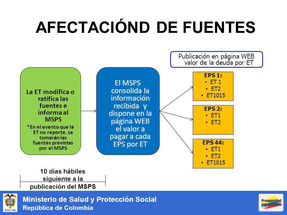 AFECTACIÓND DE FUENTES