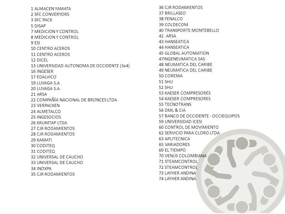 1 ALMACEN YAMATA 2 SFC CONVERYORS. 3 SFC PACK. 5 DISAP. 7 MEDICION Y CONTROL. 8 MEDICION Y CONTROL.