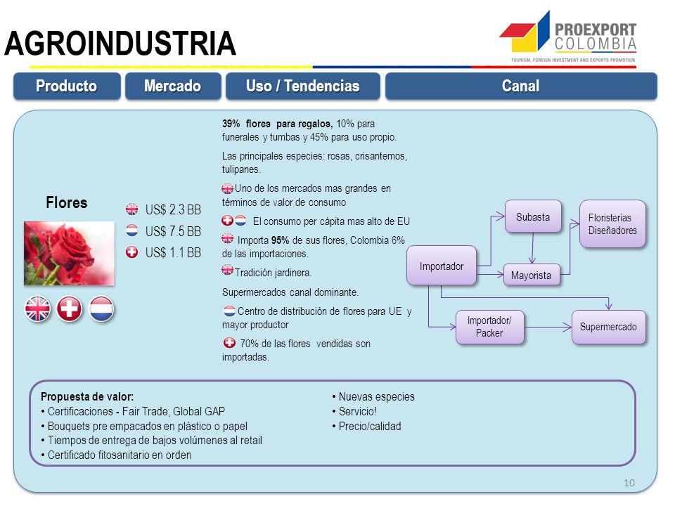 AGROINDUSTRIA Producto Mercado Canal Uso / Tendencias Flores