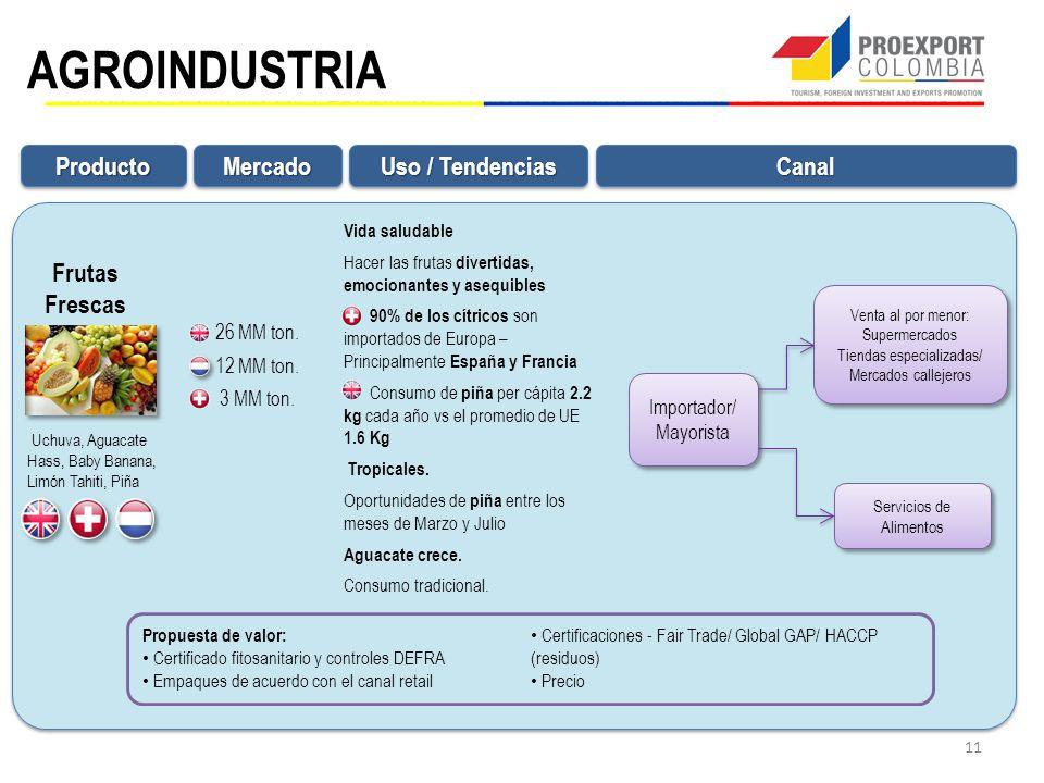 AGROINDUSTRIA Producto Mercado Canal Uso / Tendencias Frutas Frescas
