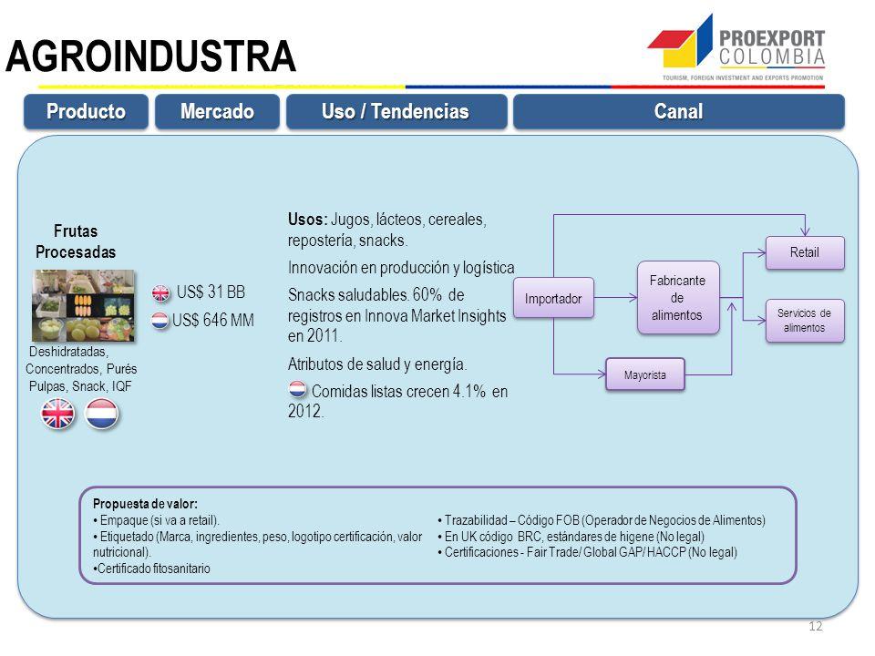 AGROINDUSTRA Producto Mercado Canal Uso / Tendencias