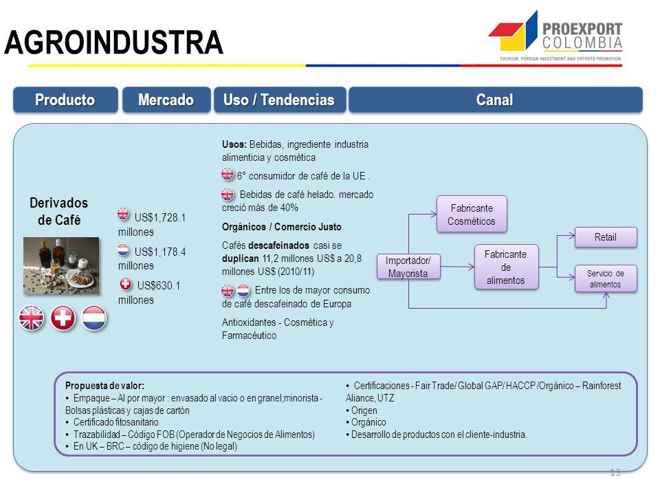 AGROINDUSTRA Producto Mercado Canal Uso / Tendencias Derivados de Café