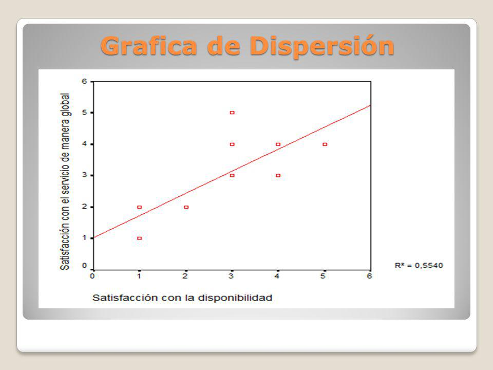 Grafica de Dispersión