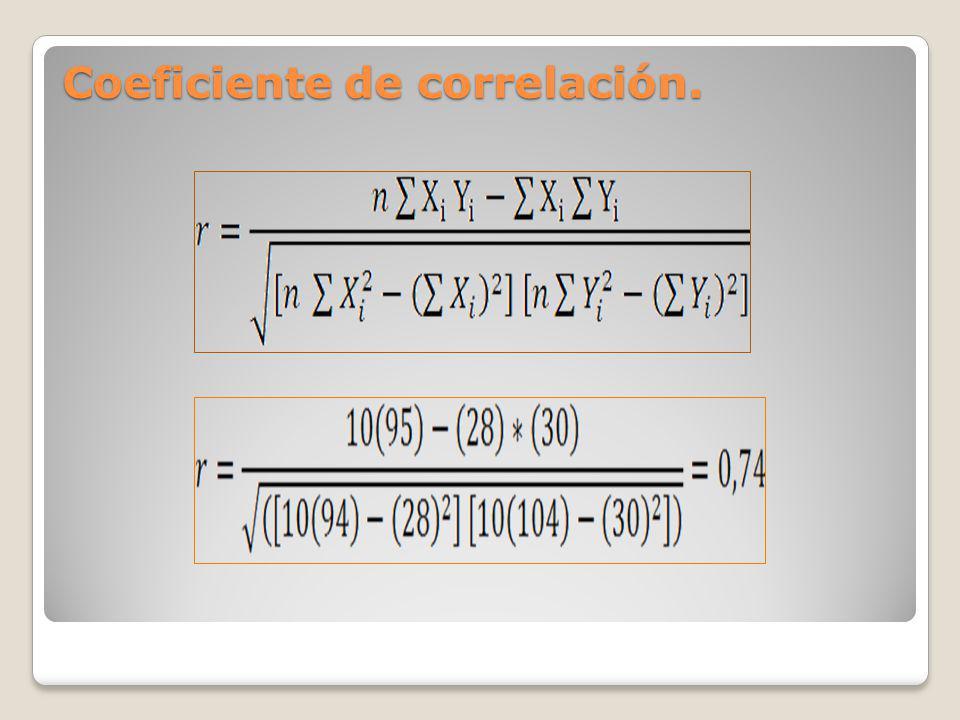 Coeficiente de correlación.