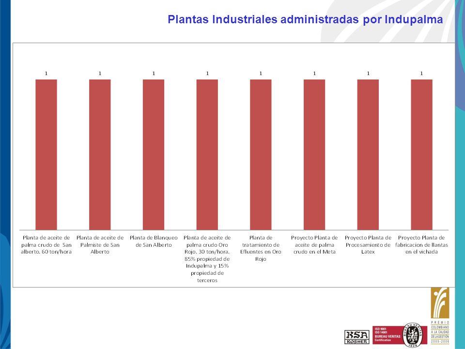 Plantas Industriales administradas por Indupalma