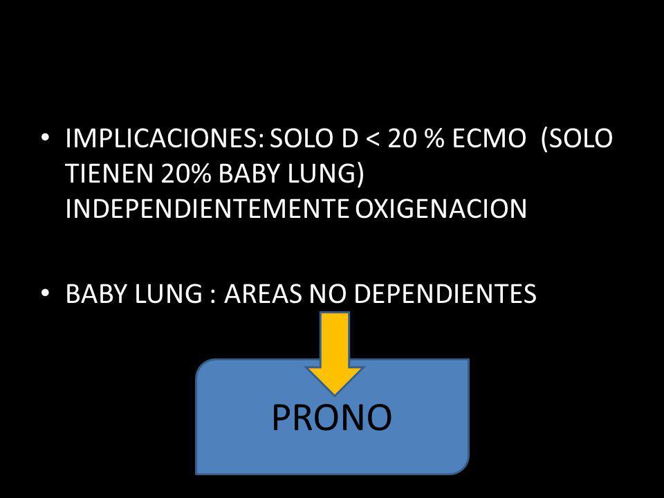 IMPLICACIONES: SOLO D < 20 % ECMO (SOLO TIENEN 20% BABY LUNG) INDEPENDIENTEMENTE OXIGENACION