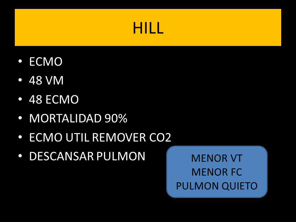 HILL ECMO 48 VM 48 ECMO MORTALIDAD 90% ECMO UTIL REMOVER CO2