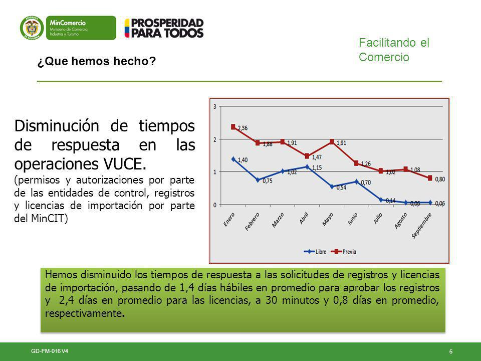 Disminución de tiempos de respuesta en las operaciones VUCE.