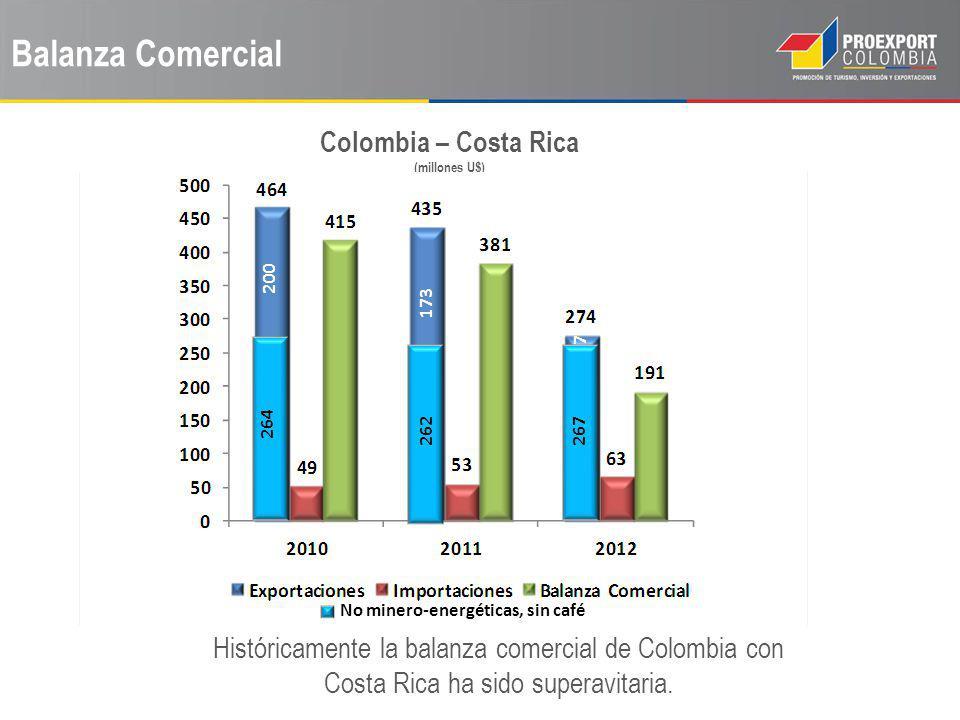 Colombia – Costa Rica (millones U$) No minero-energéticas, sin café