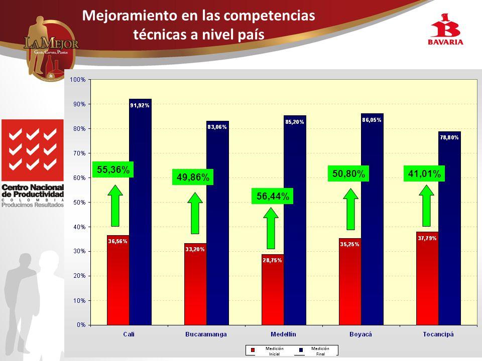 Mejoramiento en las competencias técnicas a nivel país