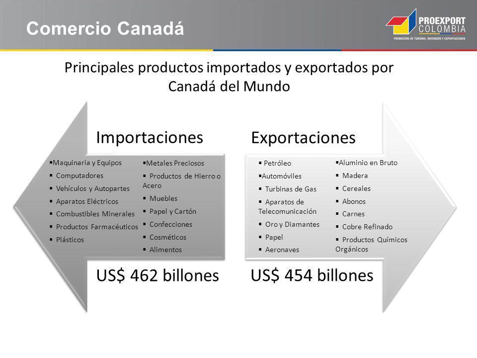 Principales productos importados y exportados por Canadá del Mundo