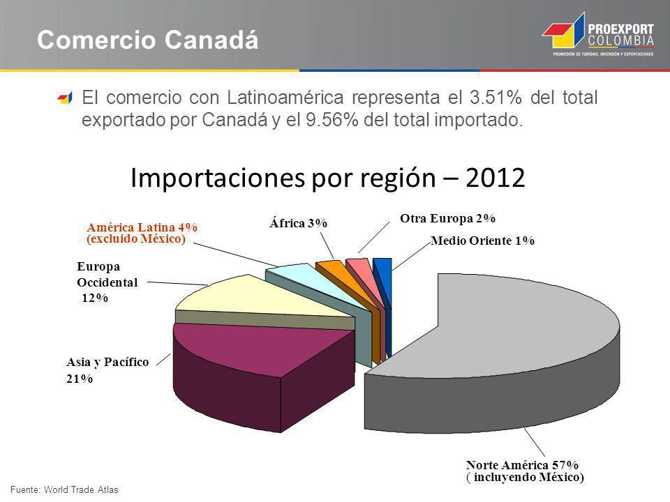 Importaciones por región – 2012