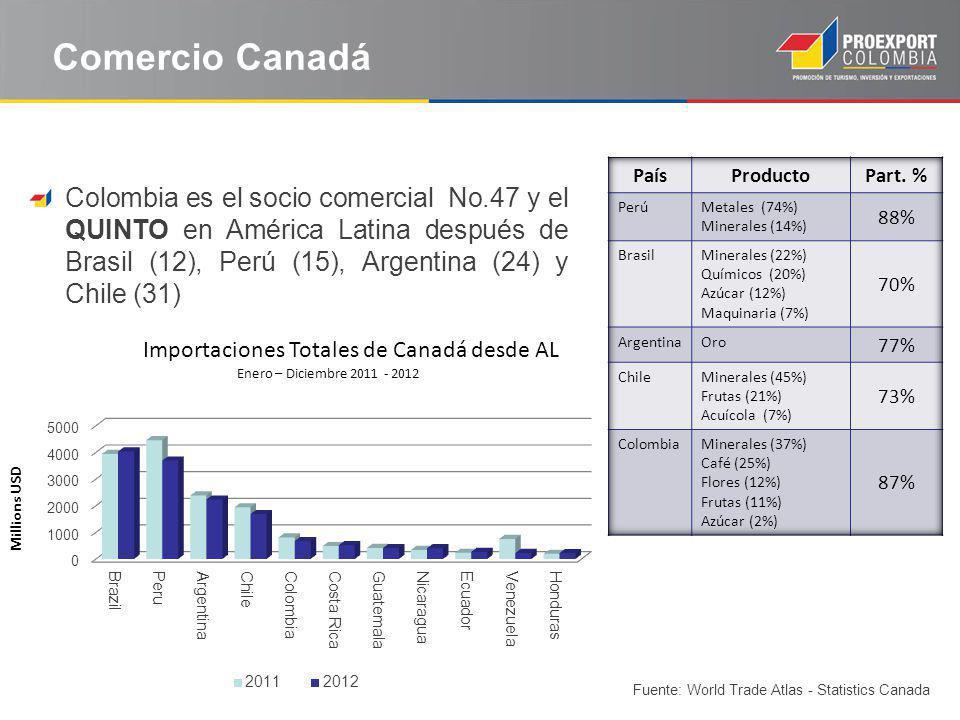 Comercio Canadá País. Producto. Part. % Perú. Metales (74%) Minerales (14%) 88% Brasil. Minerales (22%)