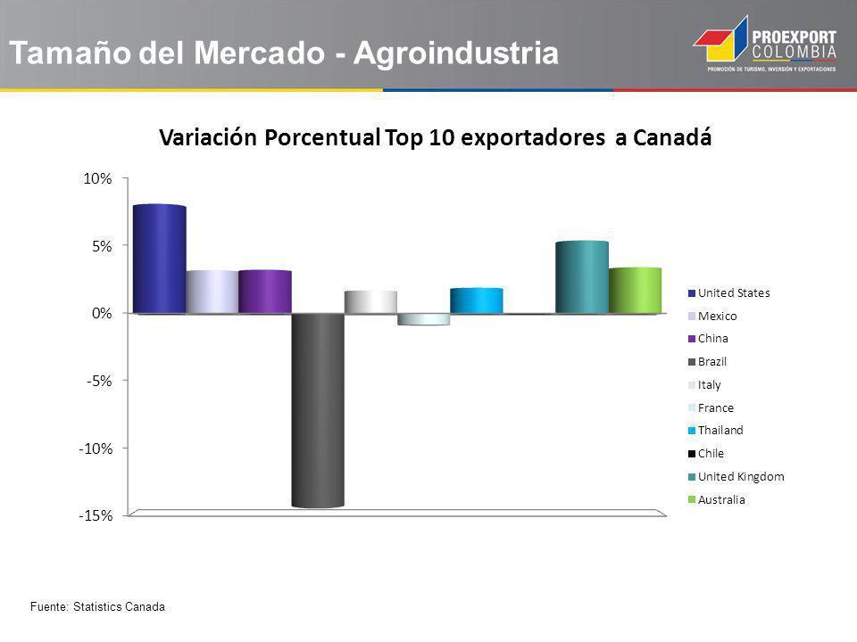 Tamaño del Mercado - Agroindustria