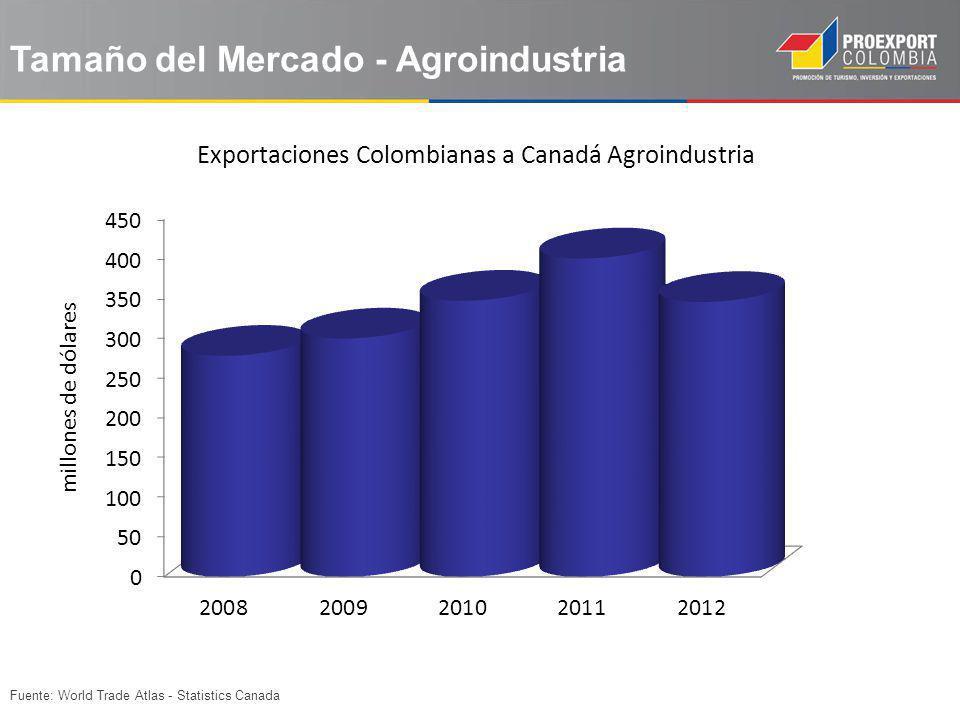 Exportaciones Colombianas a Canadá Agroindustria