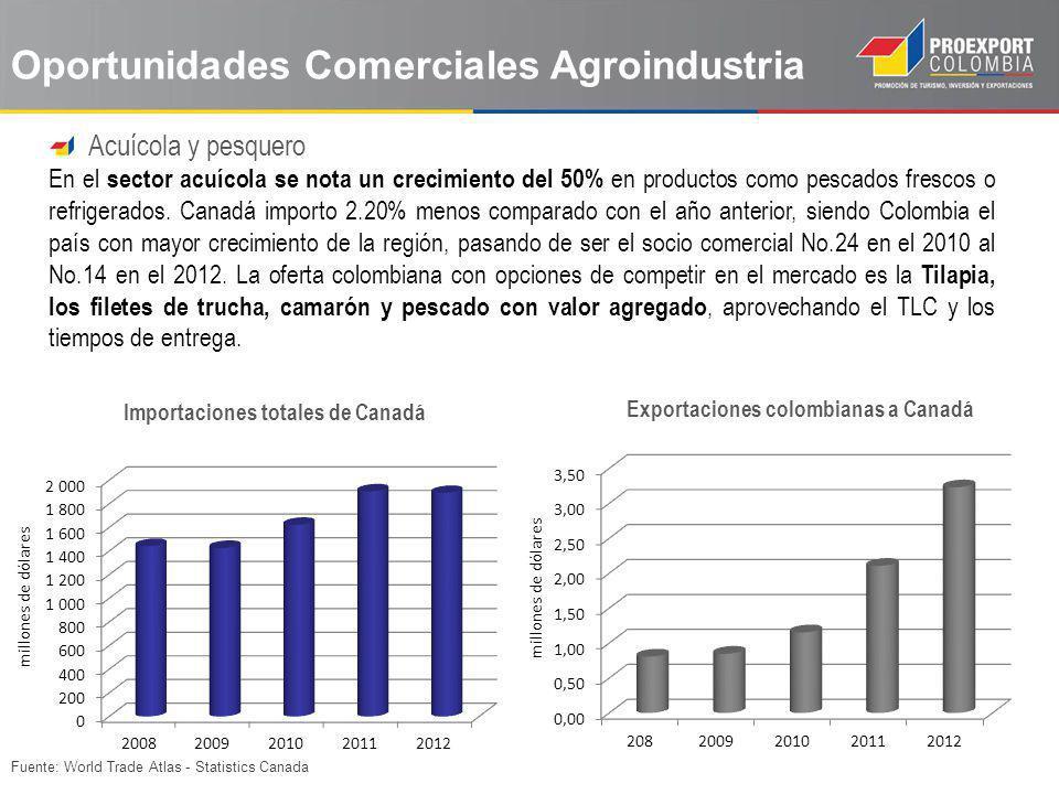 Importaciones totales de Canadá Exportaciones colombianas a Canadá
