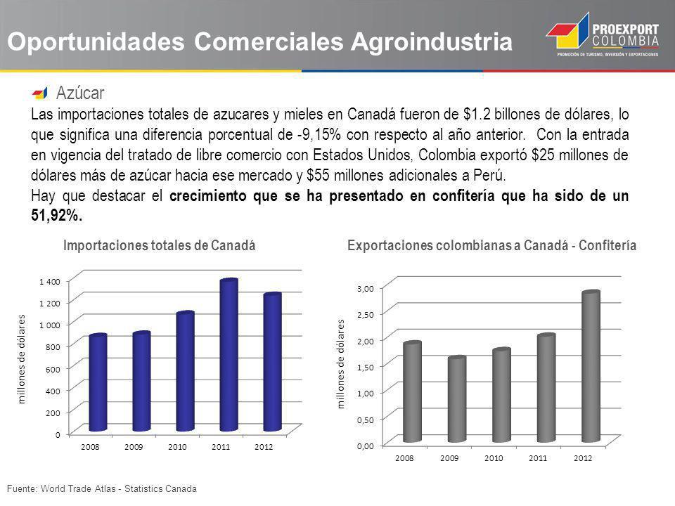 Oportunidades Comerciales Agroindustria