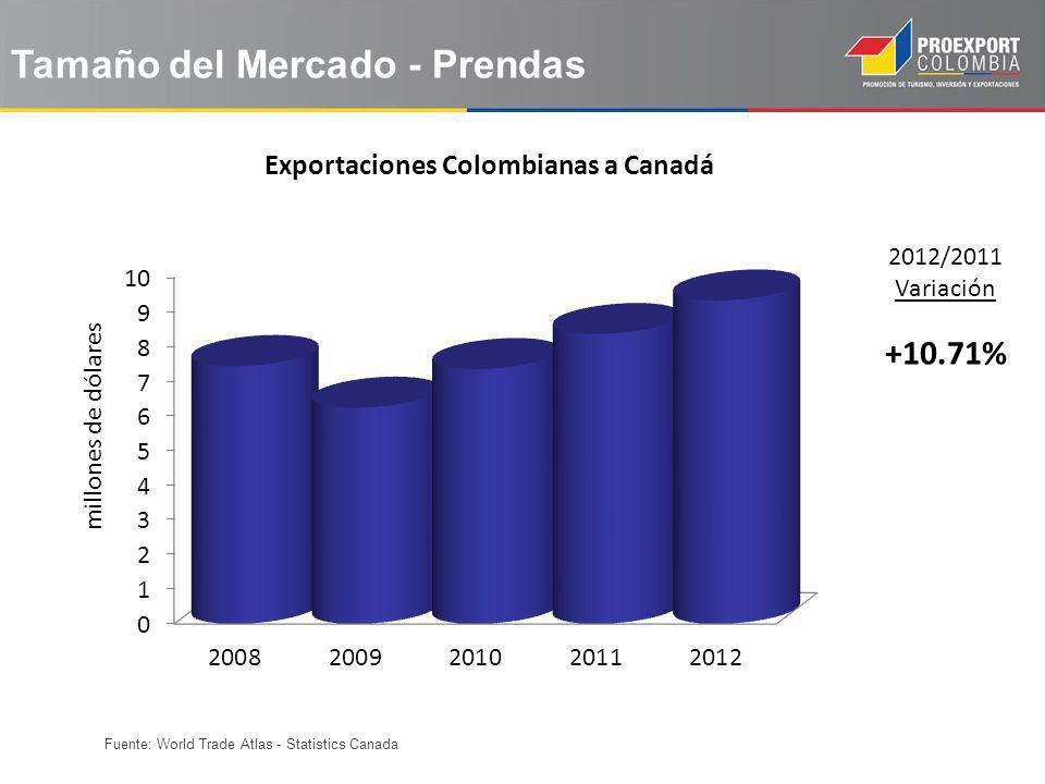 Exportaciones Colombianas a Canadá