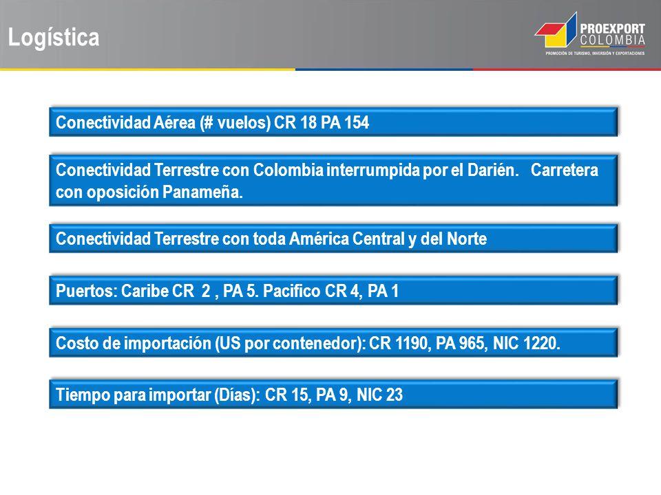 Logística Conectividad Aérea (# vuelos) CR 18 PA 154