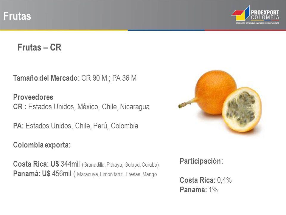 Frutas Frutas – CR Tamaño del Mercado: CR 90 M ; PA 36 M Proveedores