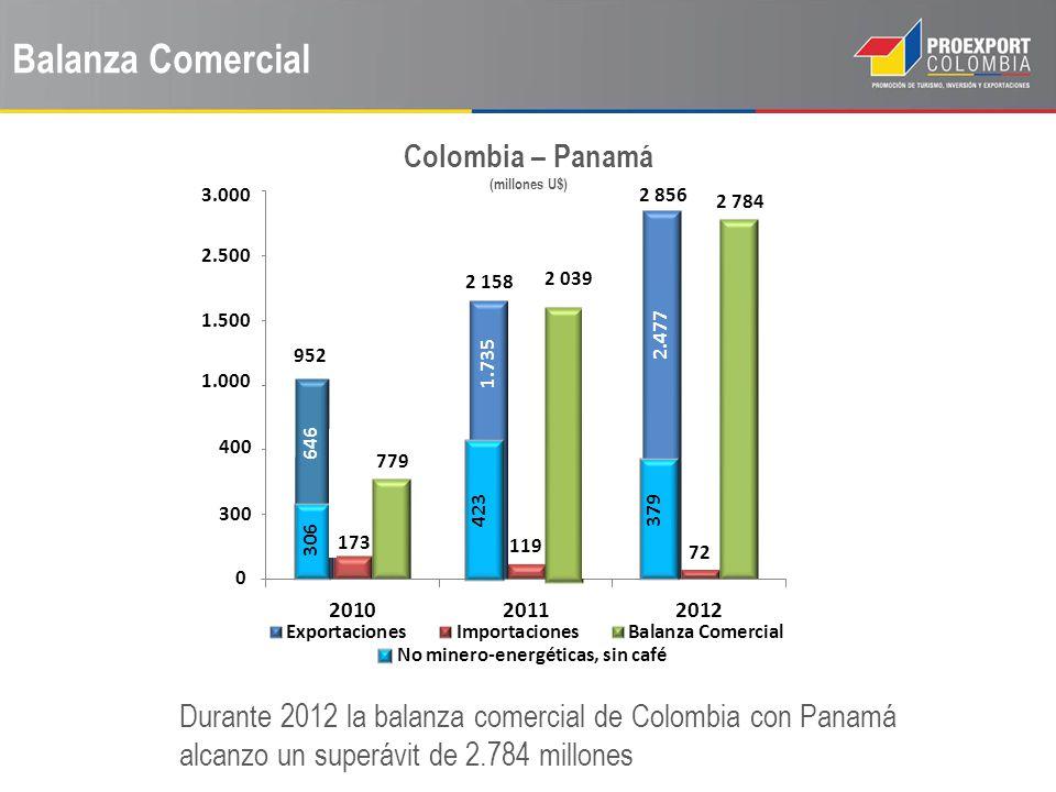 Colombia – Panamá (millones U$) No minero-energéticas, sin café
