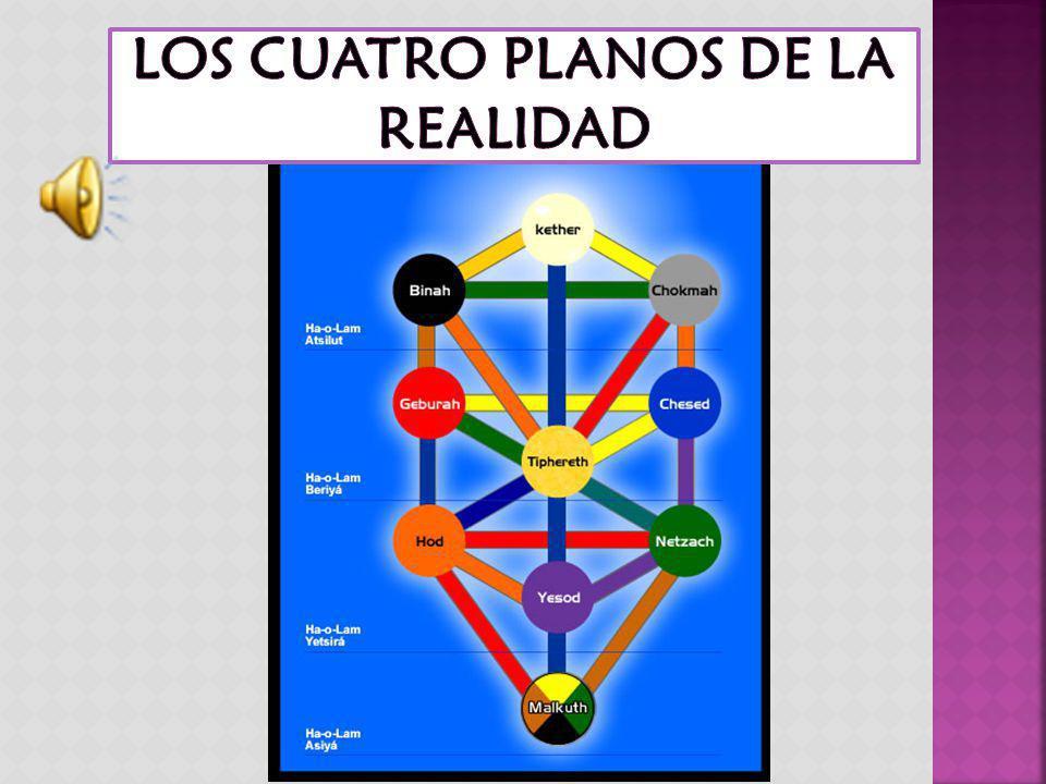 LOS CUATRO PLANOS DE LA REALIDAD